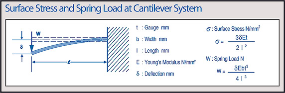 Surface stress and spring load at Cantilever system